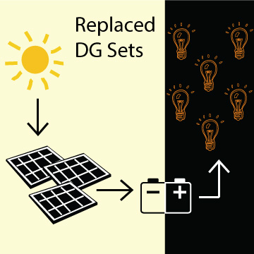 Converting and Storing Solar Energy