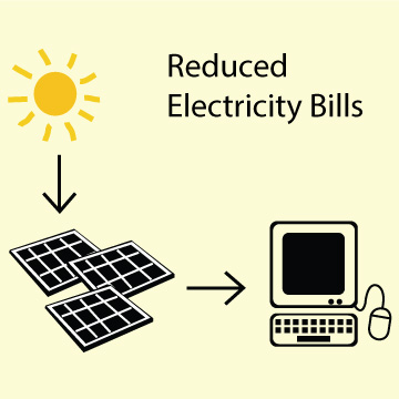 Solar Power System to Reduce Electricity Bills